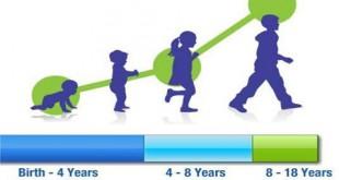 عوامل موثر در افزایش قد