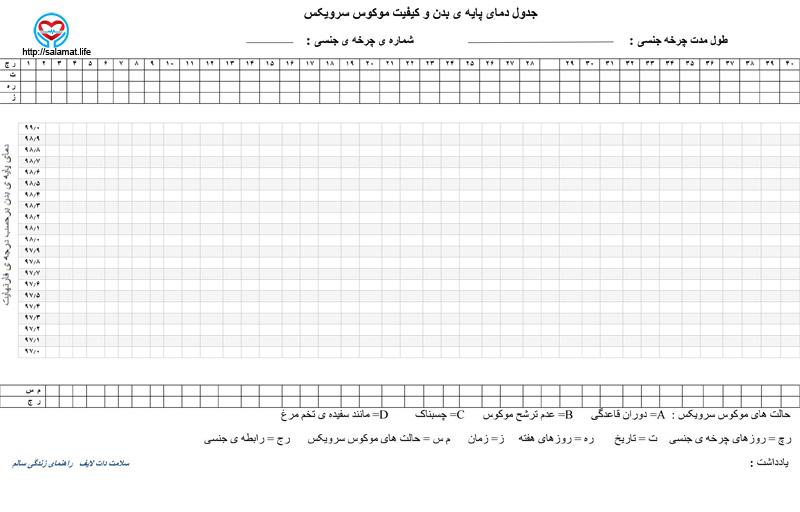 جدول دمای پایه ی بدن و کیفیت موکوس سرویکس