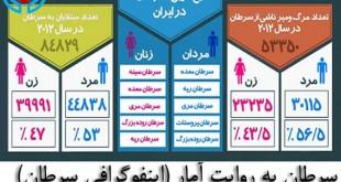 آمار سرطان-اینفوگرافی سرطان