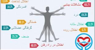 علائم بیماری ام اس | سلامت دات لایف راهنمای زندگی سالم