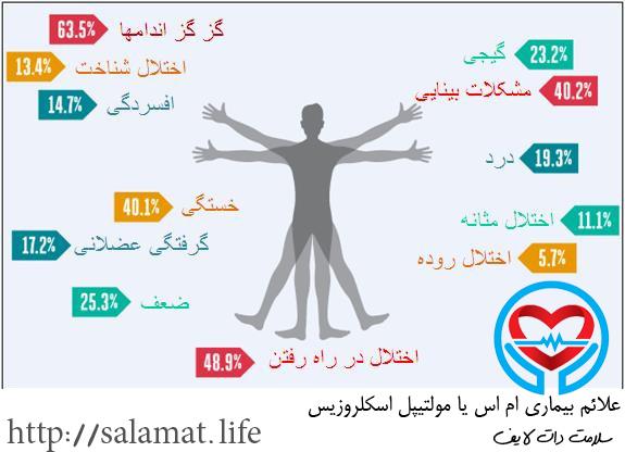 مولتیپل اسکلروزیس | سلامت دات لایف راهنمای زندگی سالم