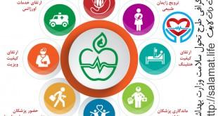 اینفوگرافی طرح تحول سلامت