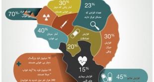 بی خوابی و خطرات ناشی از بی خوابی | سلامت دات لایف