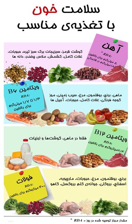 سلامت خون با تغذیه سالم | سلامت دات لایف