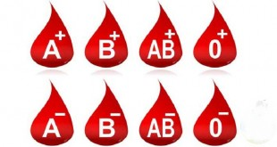 تشخیص ساده گروه خونی
