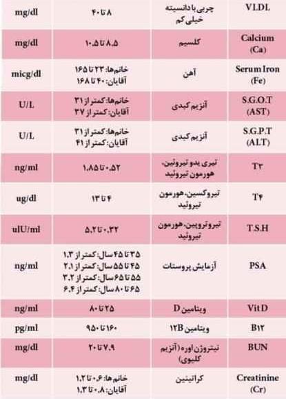 آموزش خواندن آزمایش خون
