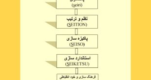نظام آراستگی حرفه ای ژاپنی یا نظام آراستگی نوروزی ایرانی