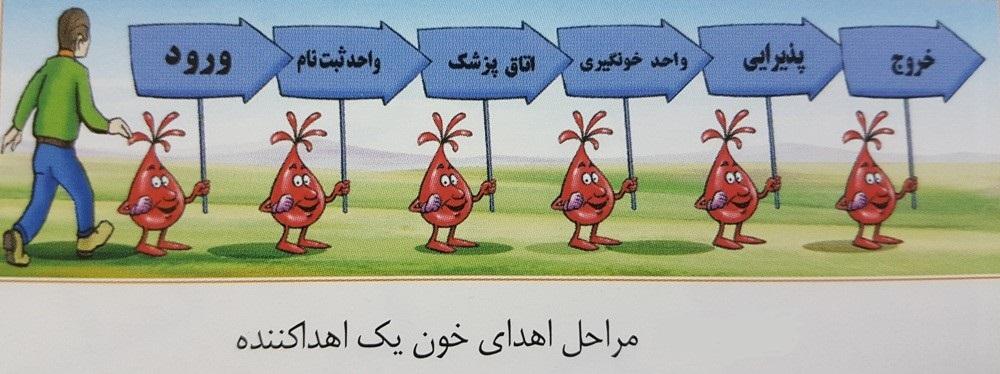 مراحل اهدای خون